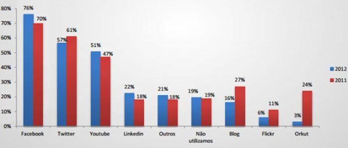 Redes sociais são cada vez mais usadas para vender produtos e serviços
