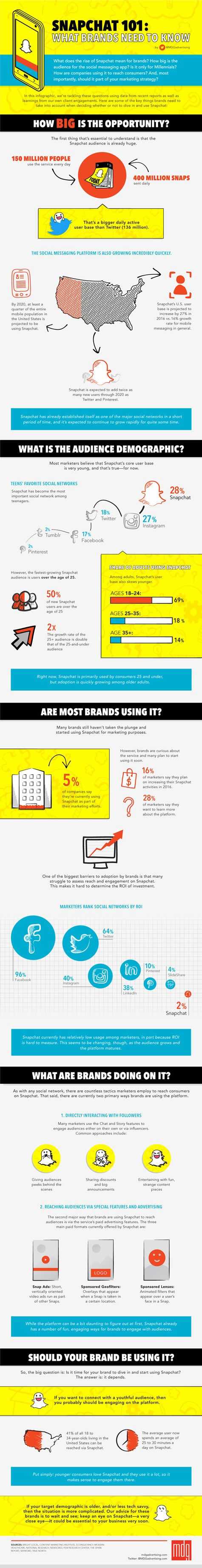 Snapchat 101: What Brands Need to Know [Infographic]  http://www.mdgadvertising.com/blog/snapchat-101-what-brands-need-to-know-infographic/