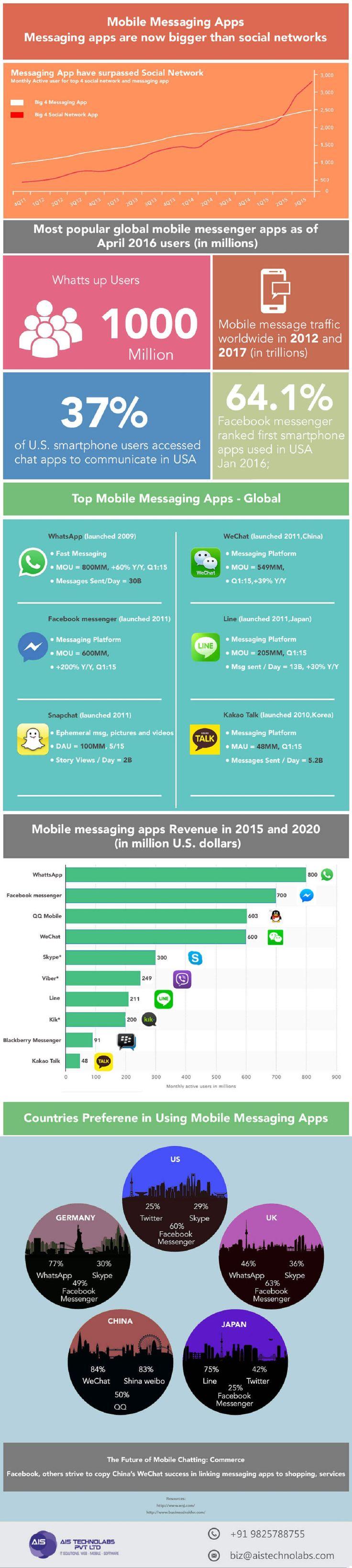 Top Mobile Messaging Apps