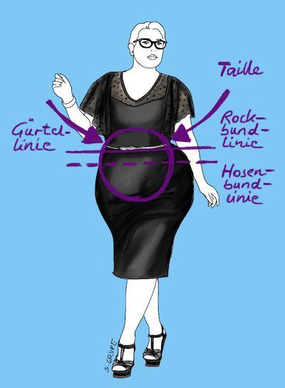 Wenn Sie sich Ihren Bauch als Kreis vorstellen, dann gibt es zwei wichtige Linien, auf denen Rock- oder Hosenbund, Gürtel und sonstige Taillen-Akzente optimal angesiedelt sind.