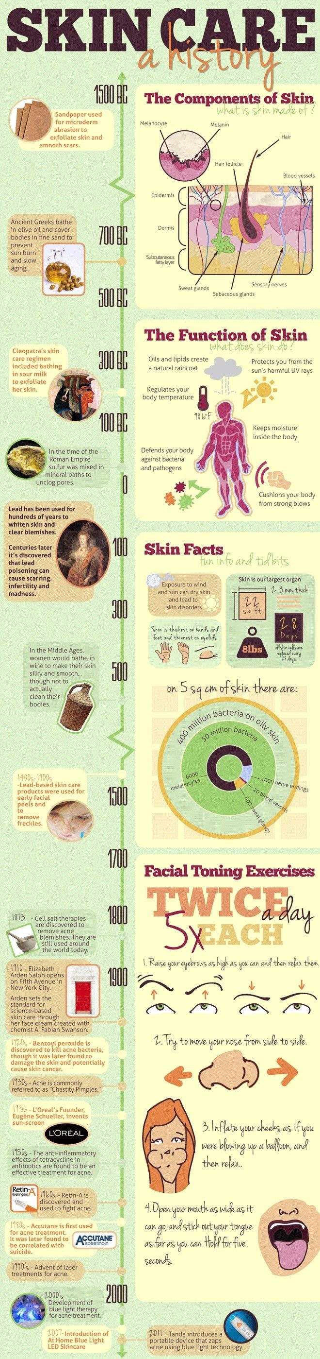 The History Of Skin Care!