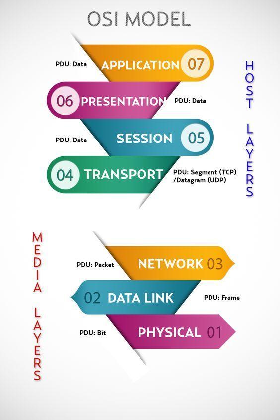 CompTIA Network+ Exm Tip - OSI model