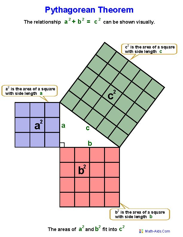 Best 25+ Pythagorean Theorem Ideas On Pinterest | Pythagorean