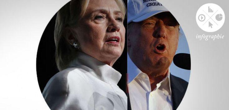Élection présidentielle américaine : Hillary Clinton et Donald Trump face aux…
