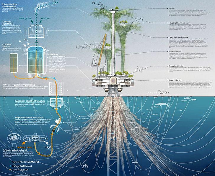 Noah Oasis Skyscraper transforms offshore oil rigs into vertic...