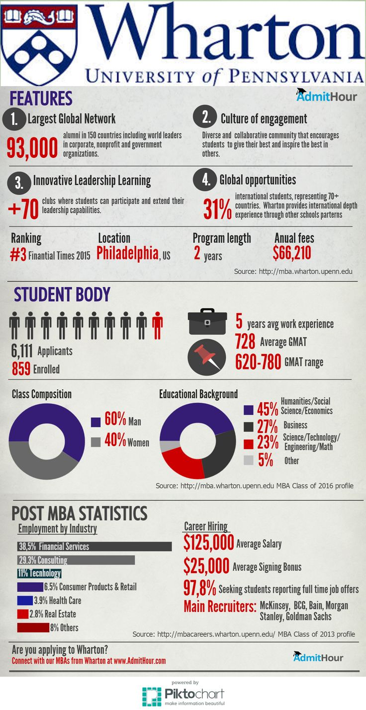 #Wharton #MBA