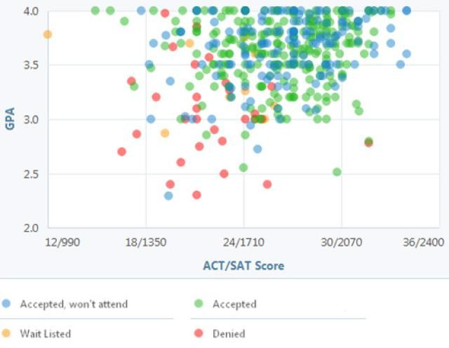 What GPA and Test Scores Do You Need for the College of Charleston?: College of Charleston GPA, SAT and ACT Graph