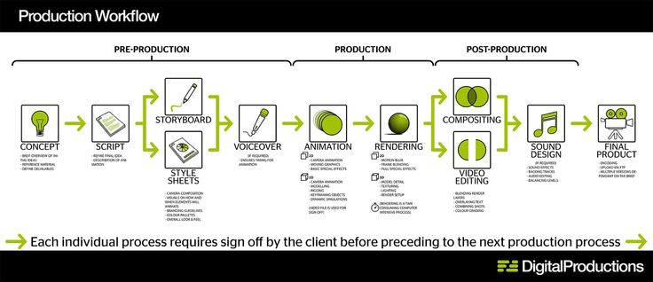 A nice little workflow diagram outlining the production workflow process