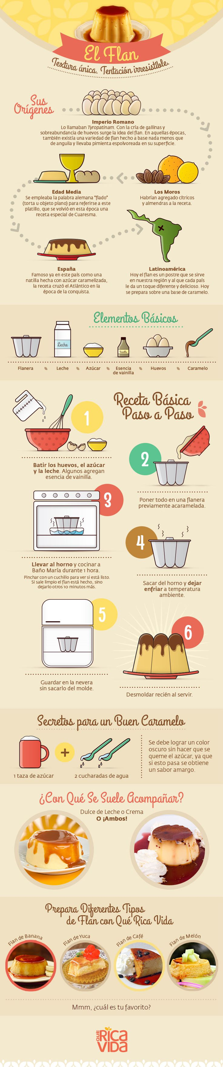 "Una Delicia ""Flan-tástica"" #infographic #flan #spanish"