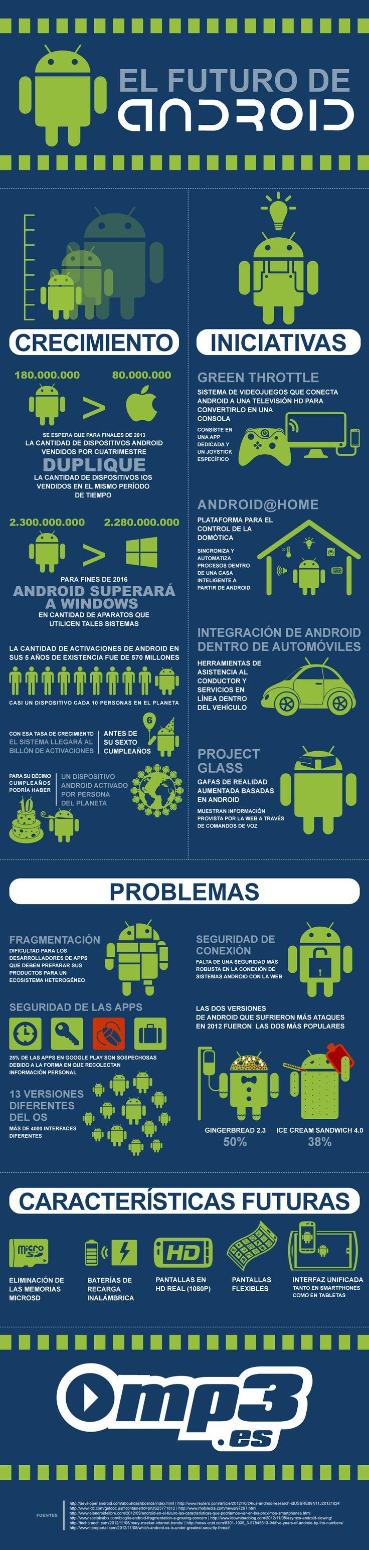 El futuro de Android #infografia #infographic #software