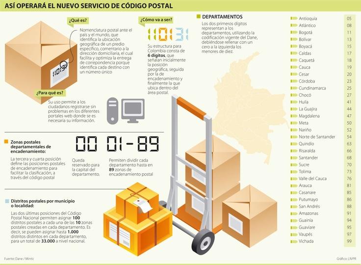 Así Operará el Nuevo Servicio de Código Postal #Correo