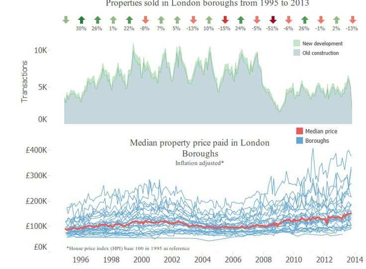 London property price changes over the last two decades - interactive guide http://www.theguardian.com/news/datablog/interactive/2014/feb/14/house-prices-london-changed-over-past-ten-years-interactive