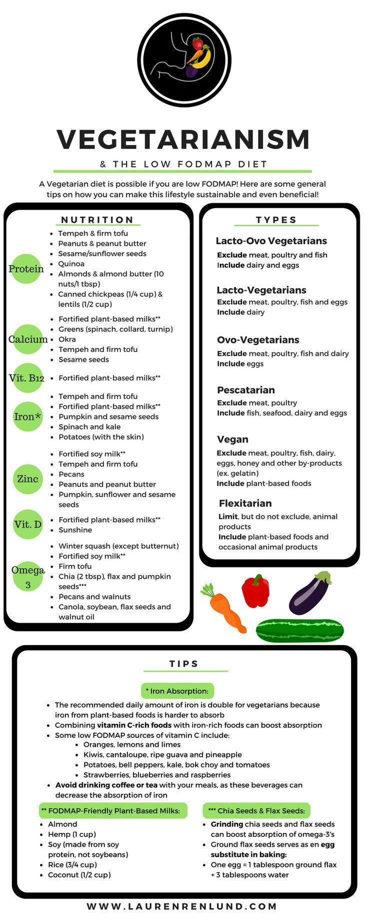 Vegetarian and vegan diets on the Low FODMAP Diet. Please work with a trained dietitian if you are on the low FODMAP diet, especially if you have additional restrictions such as a vegan/vegetarian diets. Click for an entire article about vegetarianism, low FODMAP and nutrients of concern :)