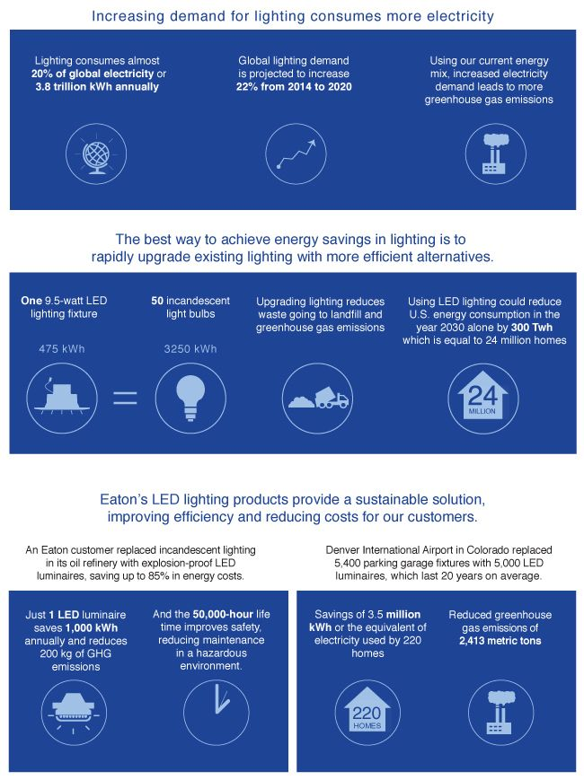 Sustainable lighting products reduce environmental impact resulting in power management solutions that are safe  sc 1 st  Pinterest & 15 best Energy images on Pinterest | Public Student-centered ... azcodes.com