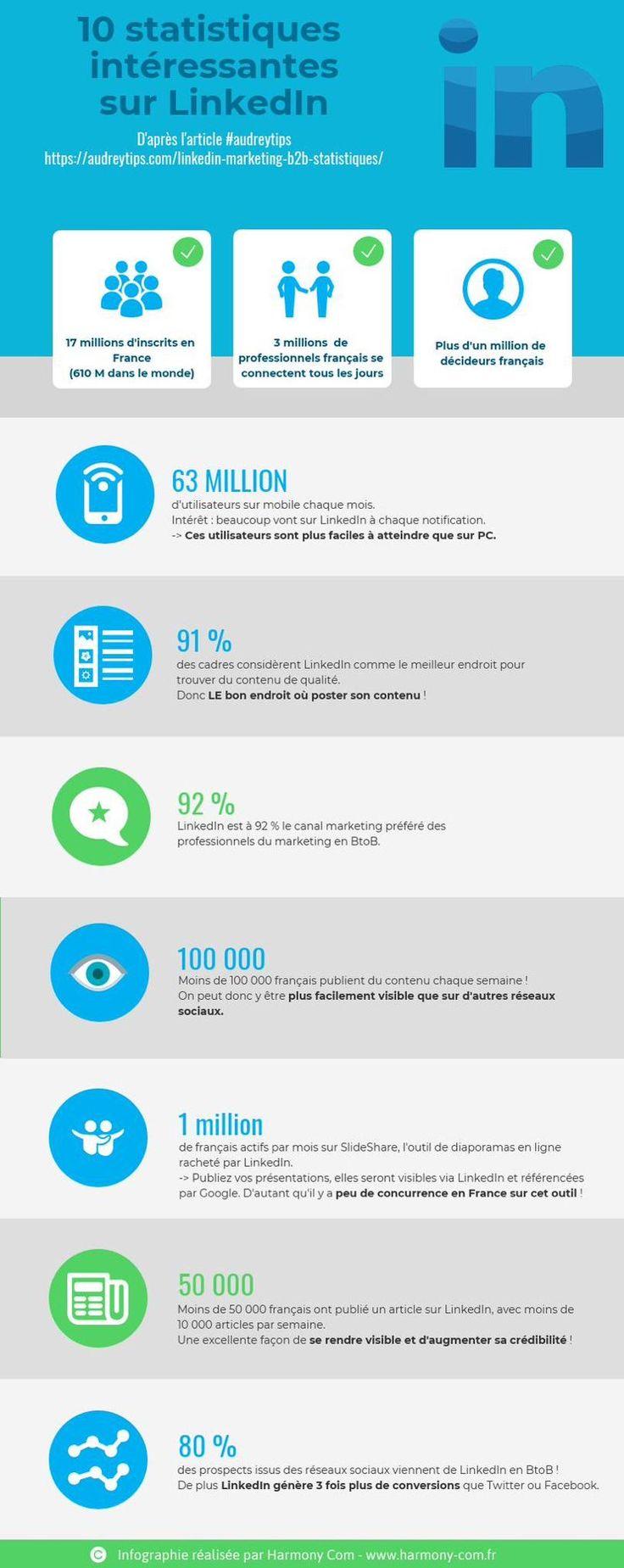 10 Statistiques Linkedin