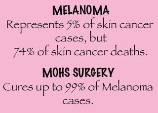 Skin cancer is so common now. Mohs surgery can cure 99 percent of cases without much scarring. Good to know your options! #skincare #skincancer