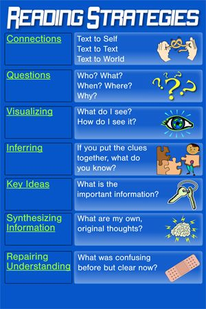 Reading Strategies --- I like the pictures. Would help ESL kids.#Repin By:Pinterest++ for iPad#