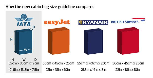 Proposed Cabin carry-on baggage sizes