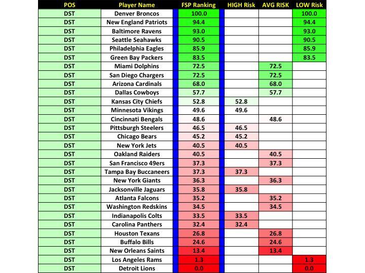 PPR Non-PPR Fantasy Football Rankings Risk Analysis Week 13 NFL Fan Duel Draft Kings