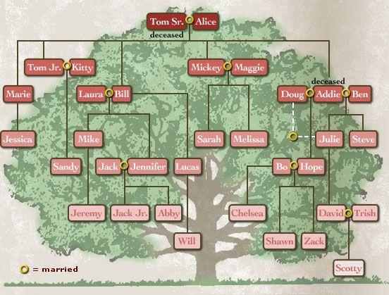 26 best Family Tree images on Pinterest