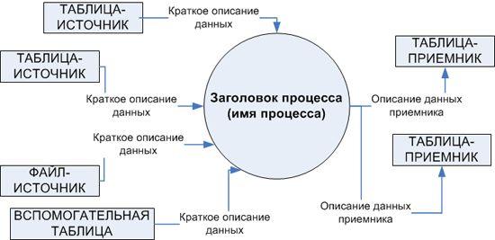 Диаграмма потоков данных ETL процесса