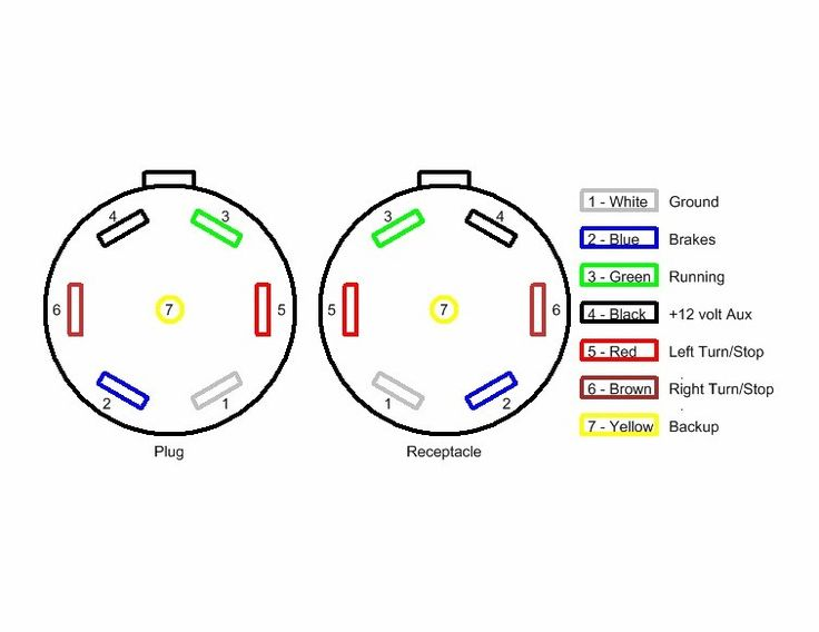 7 pin flat wiring schematic wiring diagrams schematic