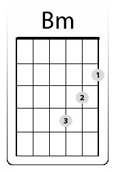 Easy Bm Chord: Three B minor Chord Forms To Choose From