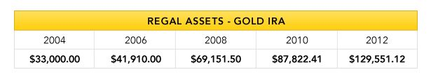 Regal Assets Precious Metal Retirement Plan Account