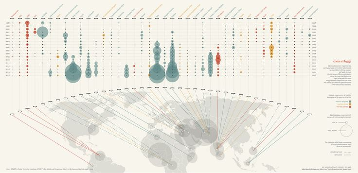 The visualization represents the amount of victims caused by each one of the 40 selected groups from 1998 to 2015. Each group, identified by a color that represent its ideology, is connected to the most attacked country by a line that show if the predominant targets are citizens or institutions.  Team: Francesco Cosmai, Giacomo Flaim, Francesco Giudice, Barbara Nardella, Giulia Zerbini