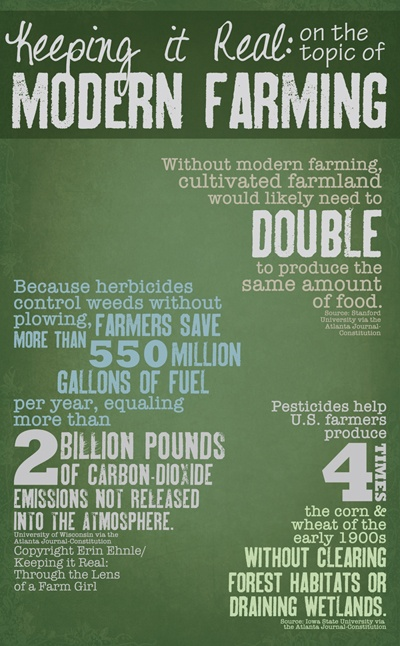 Modern farming means food for the world. And that takes technology.