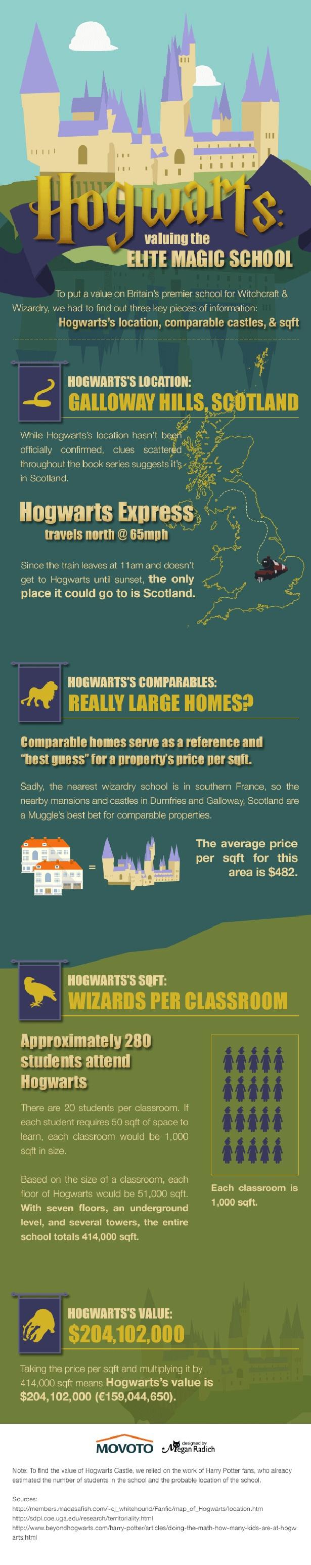 ¿Cuánto cuesta el castillo de Hogwarts? ~ Hogwarts value