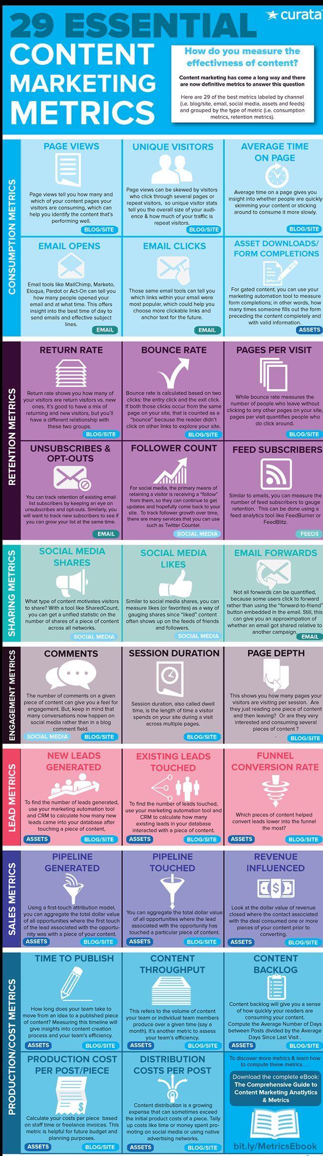 29 Essential #Content #Marketing Metrics for Business Success [Infographic]