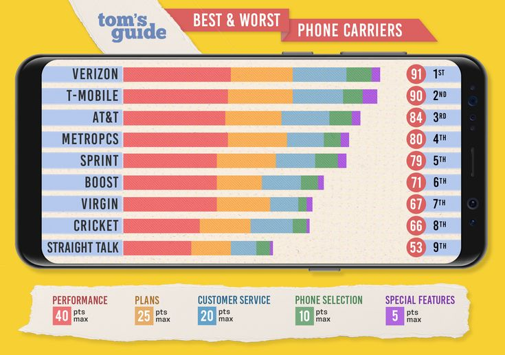 We rank AT&T, Verizon, T-Mobile, Sprint and other carriers based on their call quality, data speeds, phone selection and customer service.