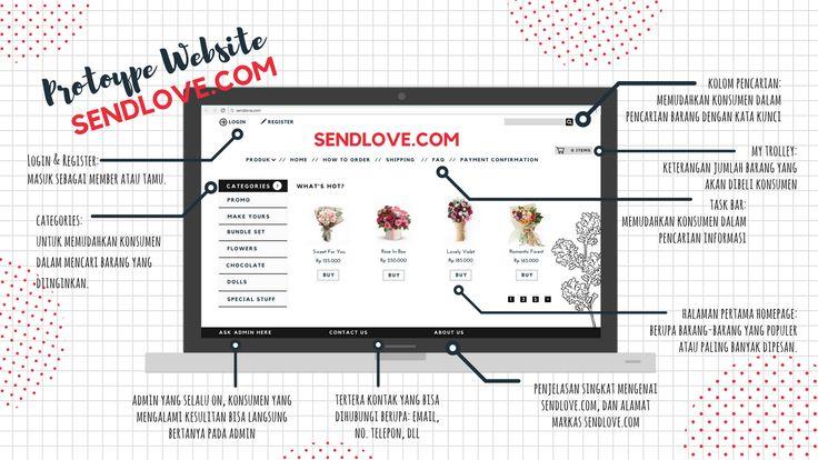 Desain Prototipe Website SendLove.com