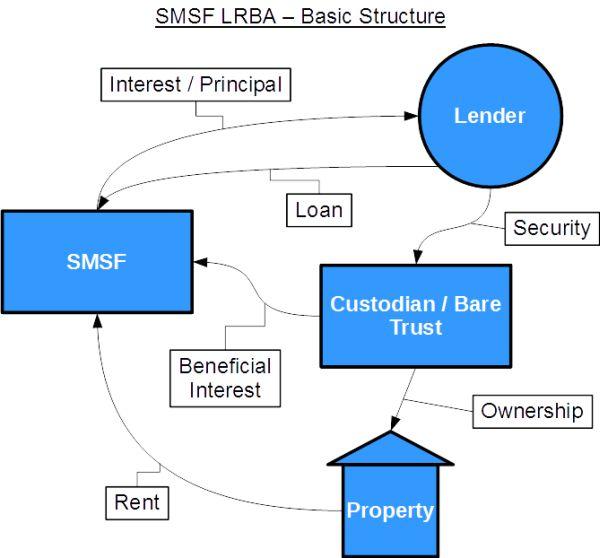 SMSF Borrowing - Limited Recourse Borrowing Arrangement (LRBA) Structure