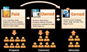 Paid Owned and Earned media – the benefits of owning them all
