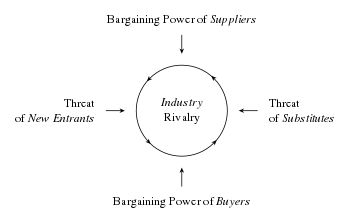 porter s five forces analysis on shipping Definition: the five forces model of analysis was developed by michael porter to  analyze the competitive environment in which a product or company works.