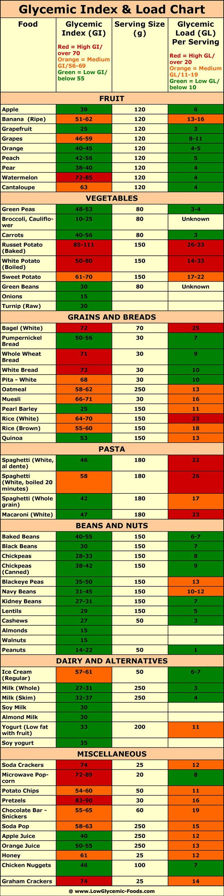 """Low glycemic index foods Glycemic Index and Load Chart Infographic """"The Truth about the Glycemic Load – Tells You How Much Carb (Sugar) Your Food Actually Contains (Whereas the Glycemic Index Only Measures the Effect of Glucose on Your Blood Sugar) The glycemic index on its own can be very helpful, but there were some people who felt that it had 1 serious limitation. While it measured how quickly the sugar of a particular food entered your bloodstream & spiked your glucose level, it didn't…"""