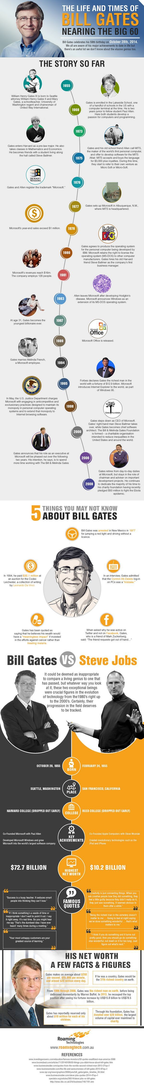 The Life and Times of Bill Gates - Nearing The Big 60 - Bill Gates Celebrates his 59th birthday on October 28th, 2014. We all aware of his major achievements to date in life but there's an awful lot we don't know about the elusive genius too. - Inspiring Infographics