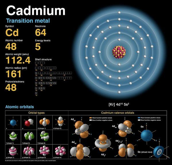 Cadmium Art Print By Carlos Clarivan Atomic Structure Gold Art Print Electron Configuration