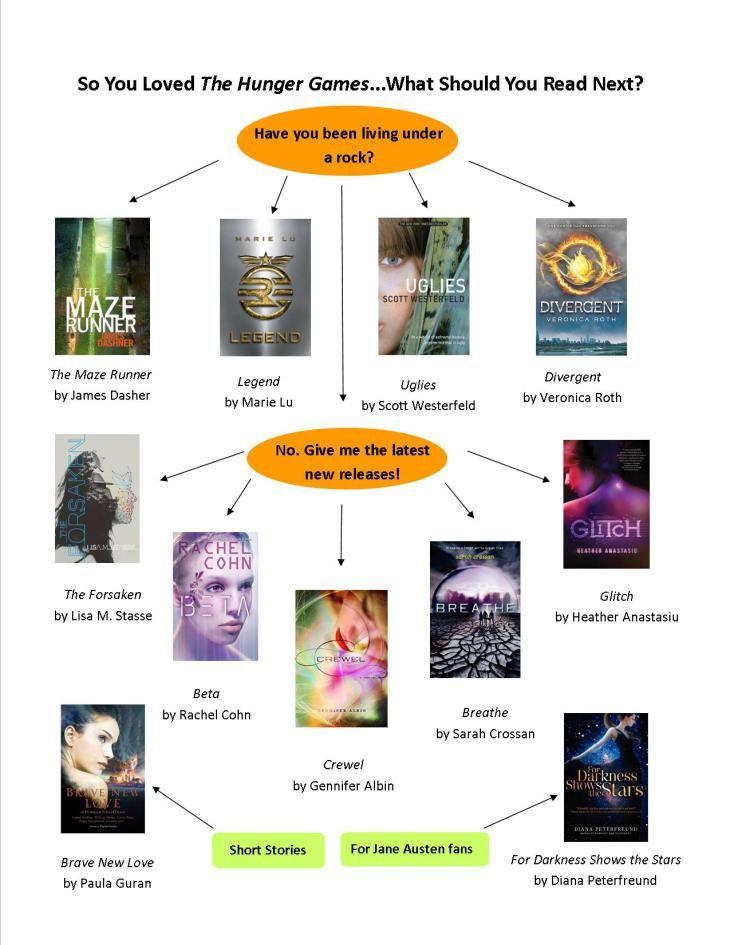 Hunger Games Read Alikes Flowchart 1