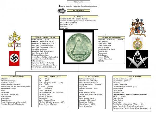 イルミナティ組織図2
