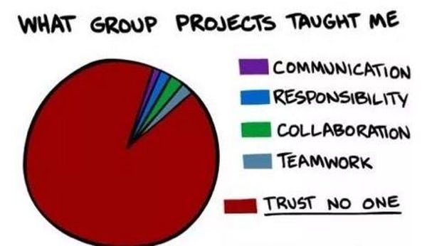 The Funniest Pie Charts Ever Made Funny Charts Funny Pie Charts Funny Relatable Memes
