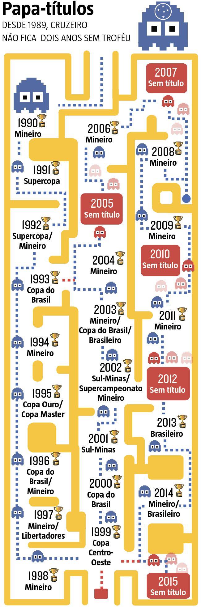 O Cruzeiro entra em campo nesta quarta, às 21h45, para encarar o Corinthians, no Mineirão, com o objetivo de seguir vivo na tentativa de evitar a segunda temporada consecutiva sem um título oficial, algo que não acontece na história do clube desde 1989. (19/10/2016) #CopaDoBrasil #Cruzeiro #MataMata #Infográfico #Infografia #HojeEmDia