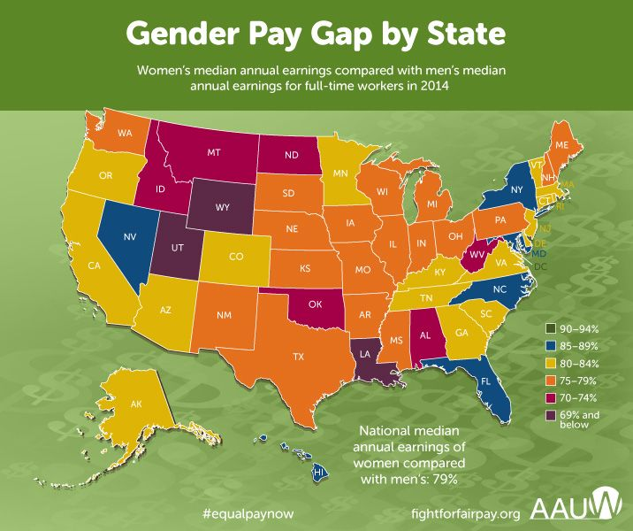 Women Get Equal Pay In One State