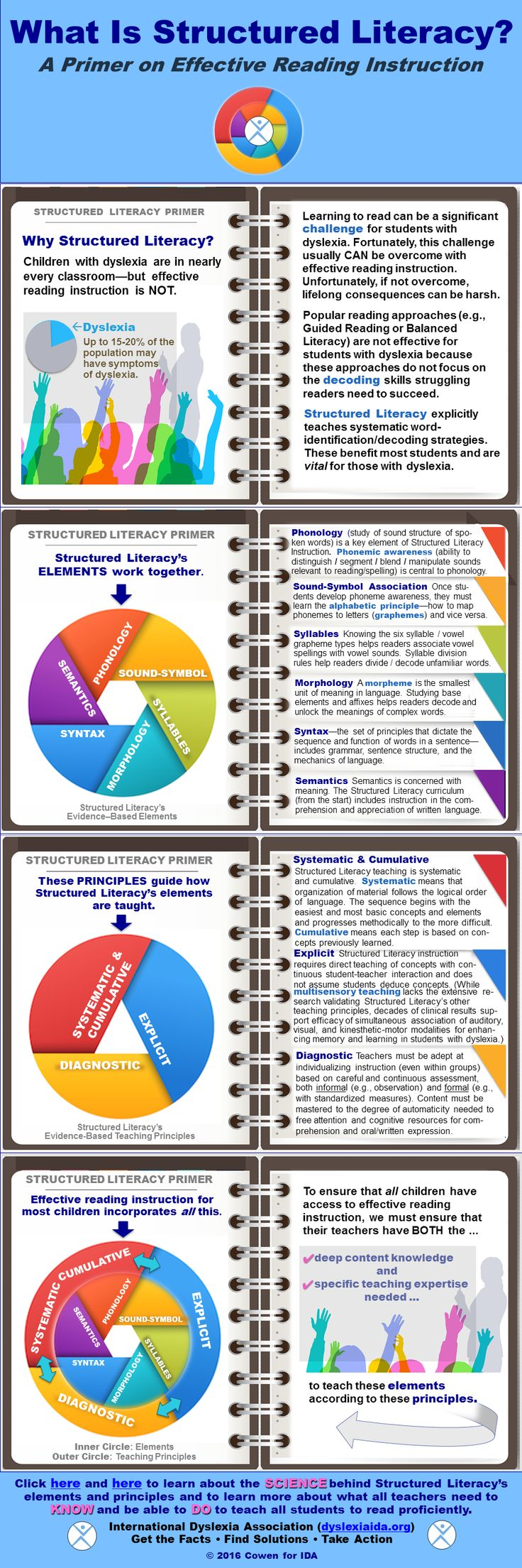 Worksheet Computer Based Reading Programs 1000 ideas about literacy programs on pinterest computer an infographic demonstrating the necessary components for a program that is structured students with