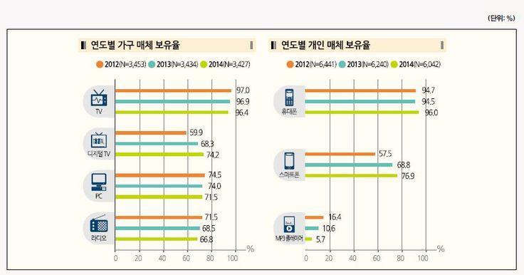 다독다독 (多讀多讀) :: 개인화•능동화 경향 뚜렷, TV 시청 시간은 감소