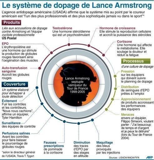 Le système de dopage de Lance Amstrong
