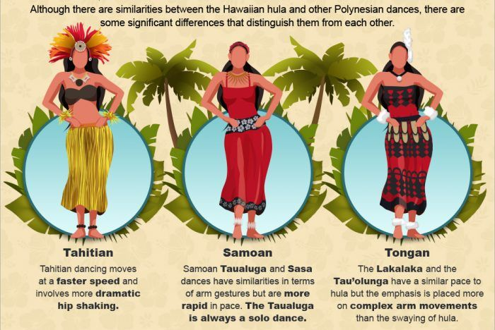 Hawaiian hula is often confused with the traditional dances of other Pacific Islands.