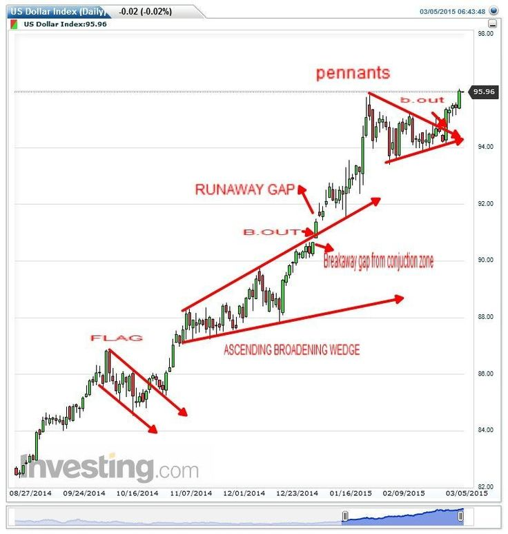 Best Wyckoff Trading Method Images On   Charts